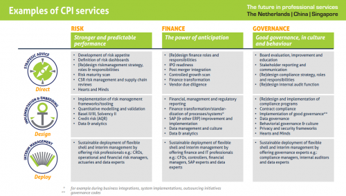 examples-of-cpi-services